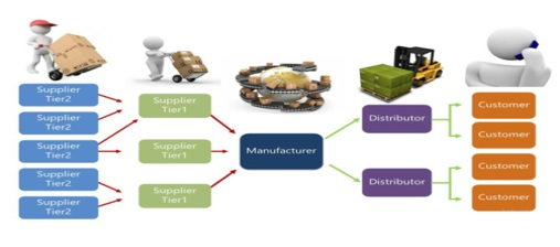 Supply Chain - An afterthought process