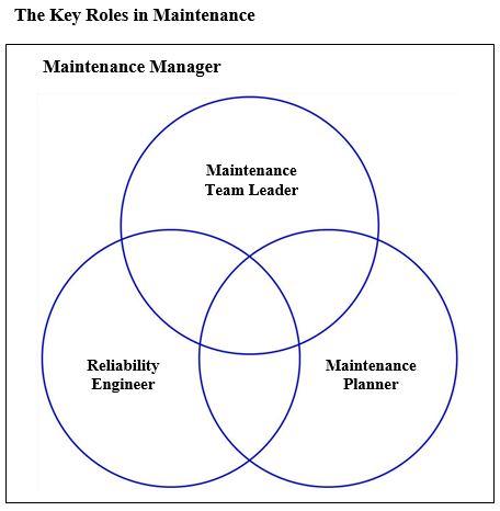 key roles in maintenance